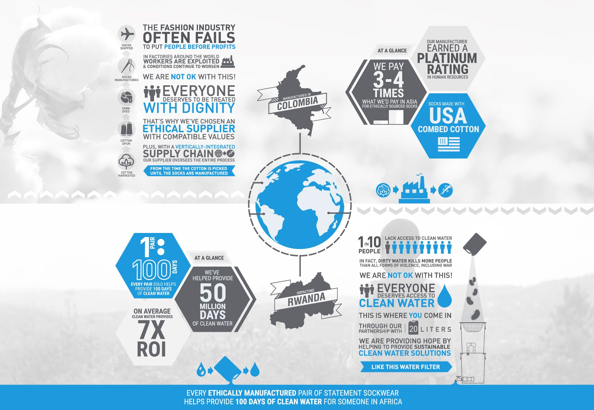 Statement Sockwear Ethical Manufacturing & Clean Water Initiative Infographic